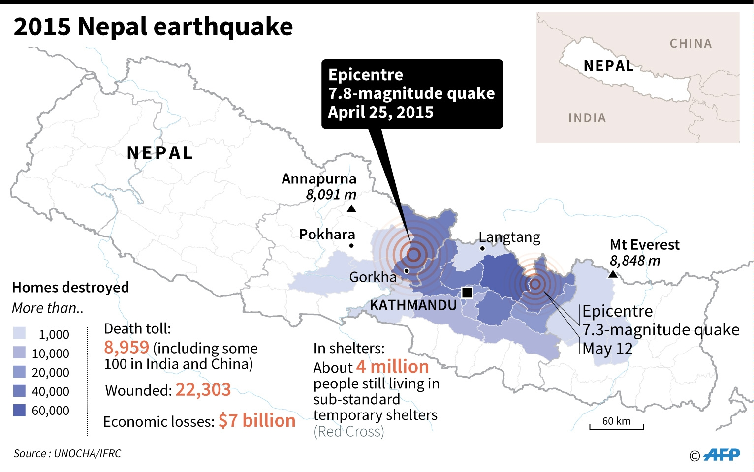 nepal_graphic_eng